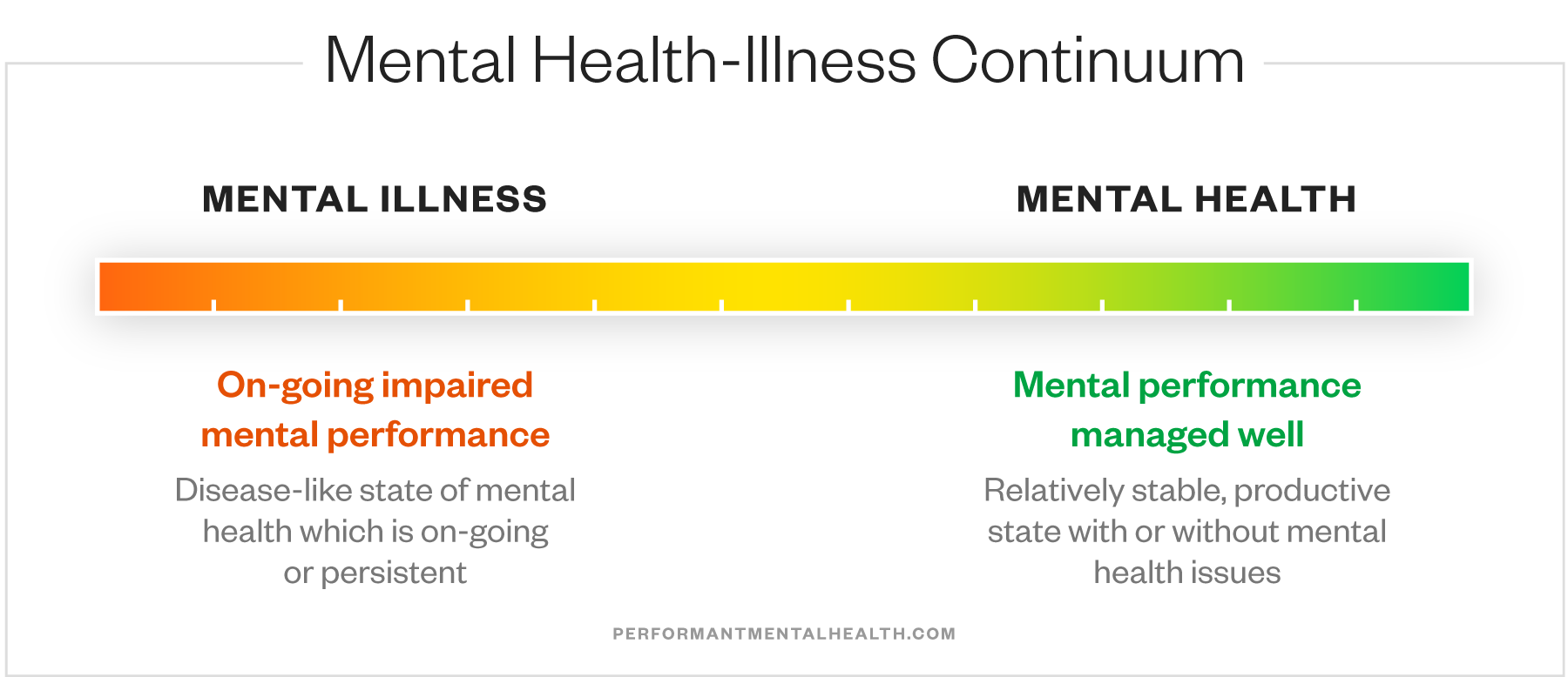 Mental Health-Illness Continuum showing maximum mental illness at left and maximum mental health at right